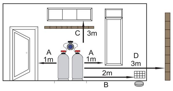 Gas Installation Regulations
